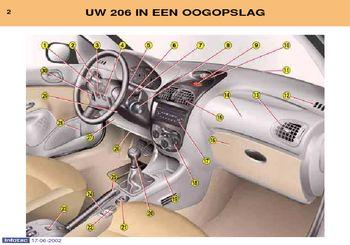 2002 Peugeot 206 Handleiding In Dutch Pdf Handboek 155 Pages