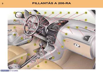Peugeot 206 műszerfal kijelzők jelentése